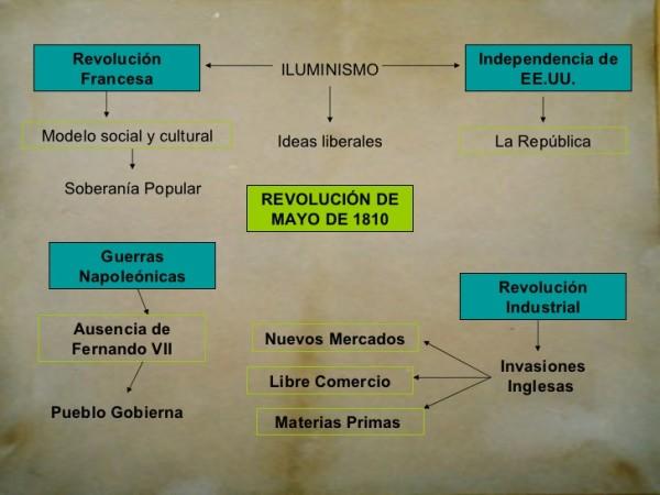 revolucion de Mayo 1810 (3)